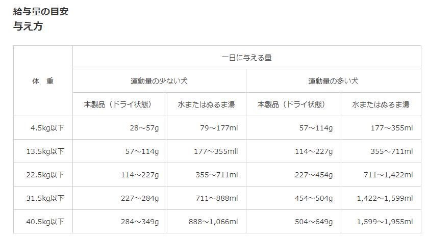 オネストキッチン カインドリー【給仕量について】