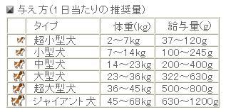 ティンバーウルフ オーシャンブルーはお魚原料の穀物不使用フードです